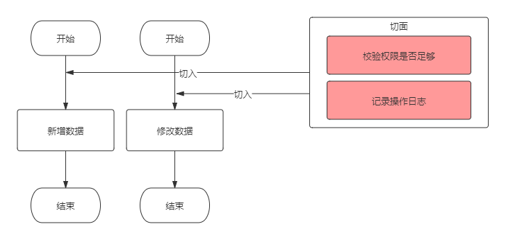 AOP流程.png
