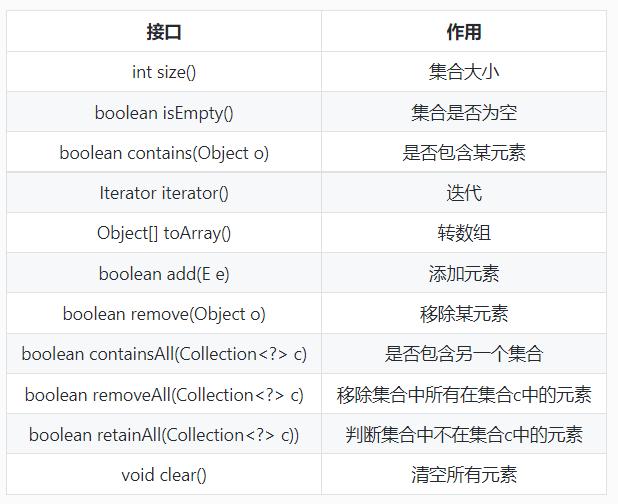 Collection的主要接口方法.png