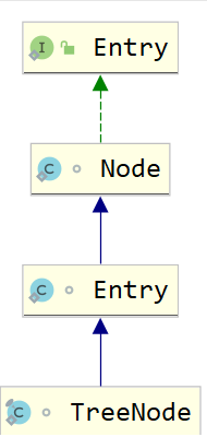 HashMap存储的元素结构.png