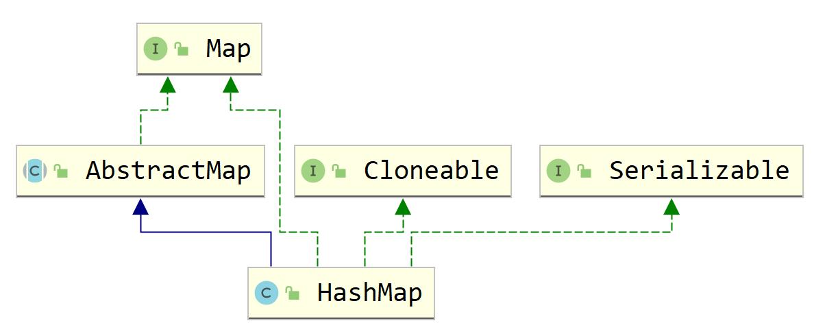 HashMap继承关系.png