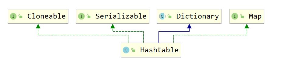 HashTable的类继承关系图.png